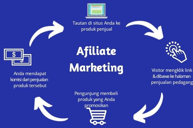 cara kerja marketing affiliate